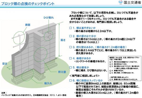 『ブロック塀注意喚起図』の画像
