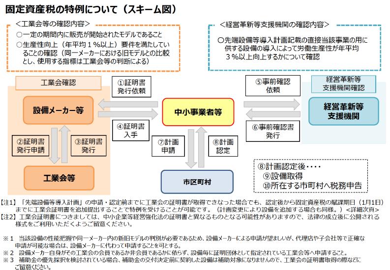 『固定資産の特例について(スキーム図)』の画像