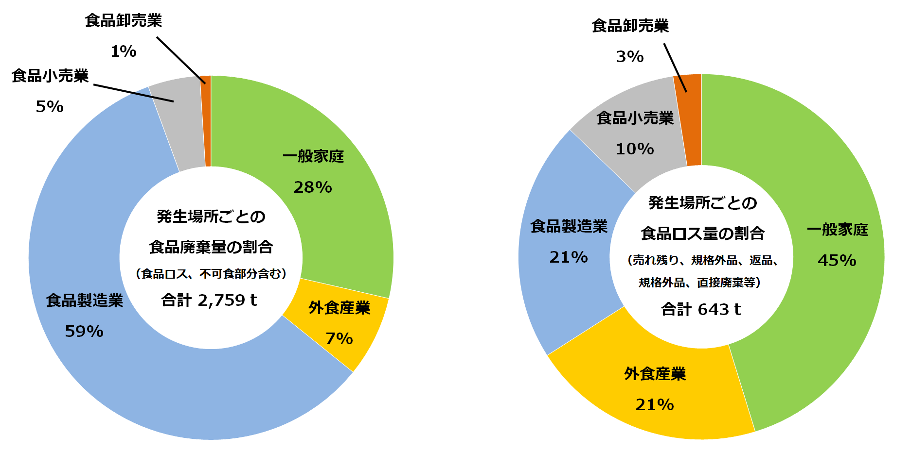 『食品ロス円グラフ』の画像