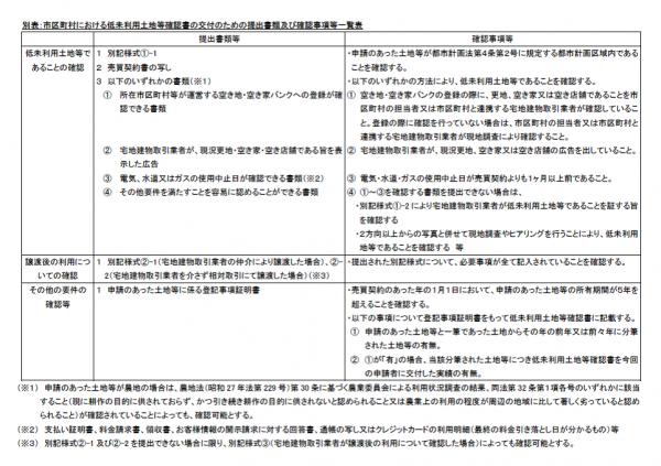 『提出書類及び確認事項等』の画像