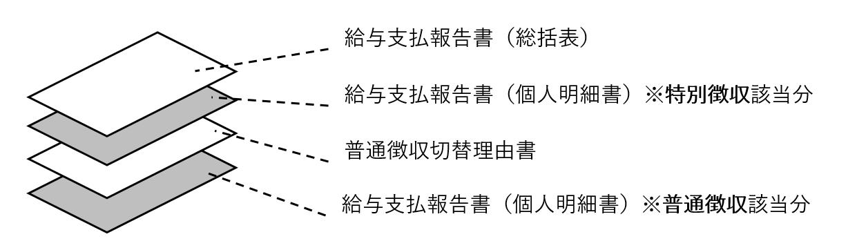 『『給与支払報告署は総括表、個人別明細書(特別徴収分)、普通徴収切替理由書、個人別明細書(普通徴収分)の順番で提出してください。』の画像』の画像